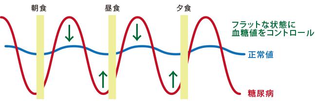ヘモグロビンA1c(グリコヘモグロビン)測定